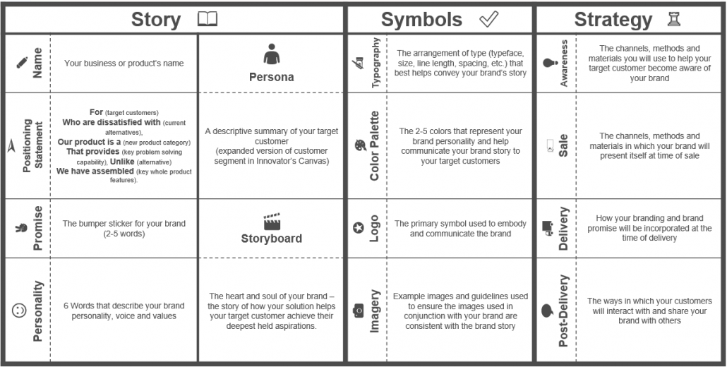 Lean Branding Canvas